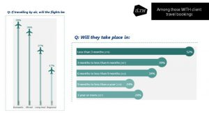 ILTM Buyer research graph showing flights and booking timelines