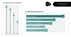Flights and booking estimations from ITLM buyer research