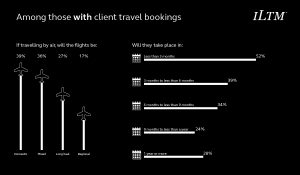 flights and length of time for bookings