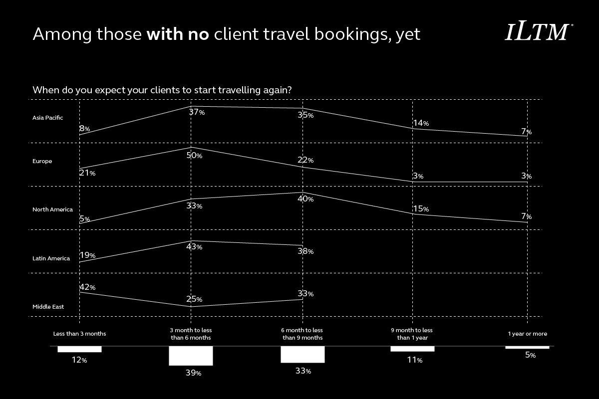 expectation of when clients will travel again