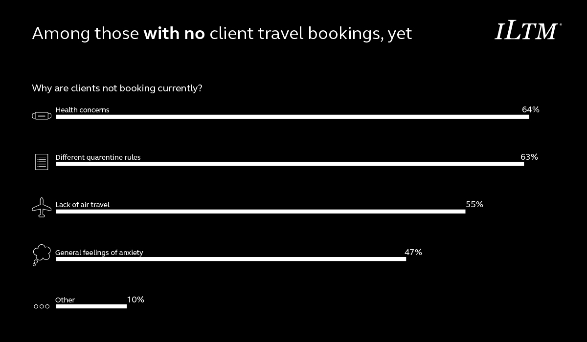 why are clients not booking yet?